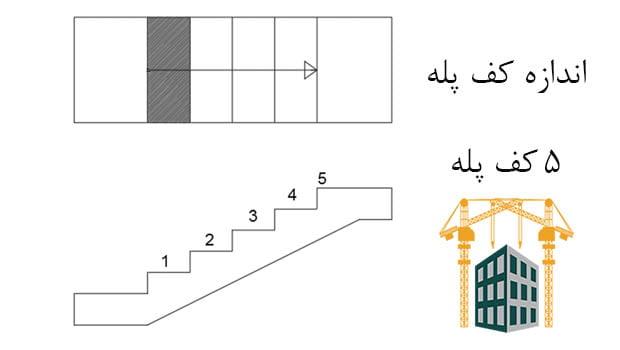 محاسبه شیب تعداد ابعاد راه پله