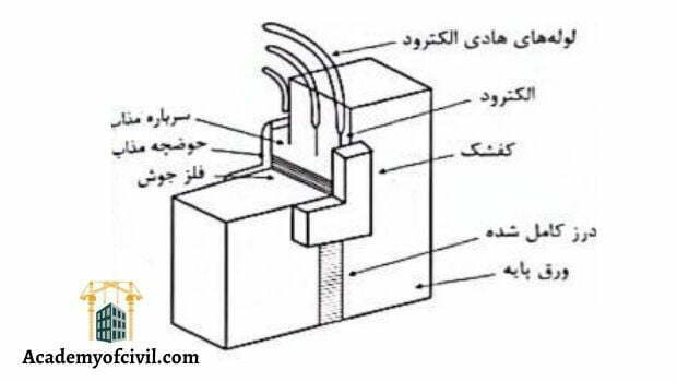 جوشکاری سرباره الکتریکی یا جوشکاری الکترواسلگ