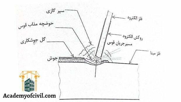 جوشکاری قوس الکتریکی دستی با الکترود روکش دار یا smaw