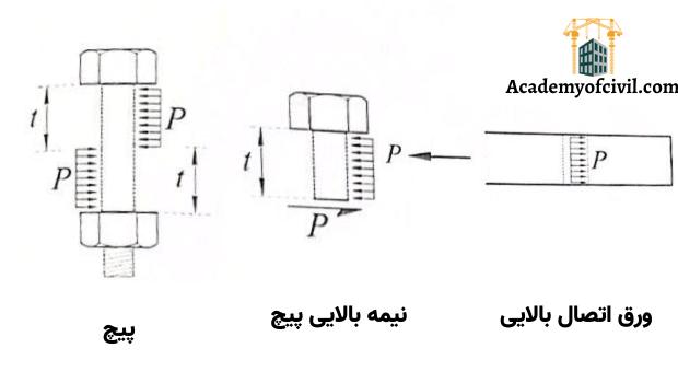 اتصالات اتکایی