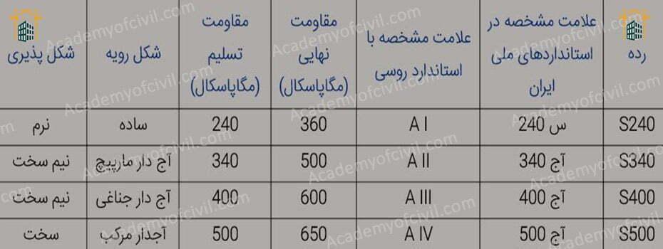 مشخصات و تفاوت شکل ظاهری انواع میلگرد A1 ، A2 ، A3 ، A4 و کاربرد میلگرد آجدار و ساده