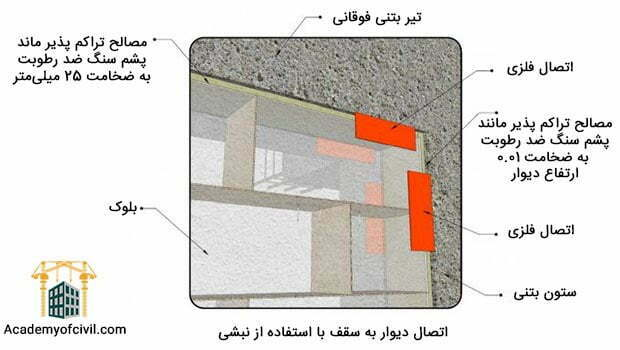 دیوارچینی چیست