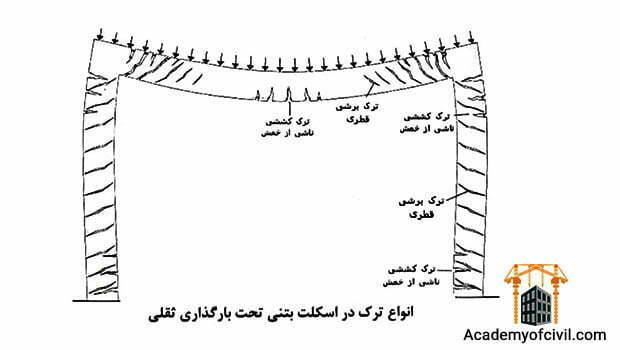 اسکلت بتنی چیست ؟ مزایا و معایب و مراحل ساخت